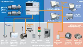 Viable & Non-viable Particle Monitoring Systems