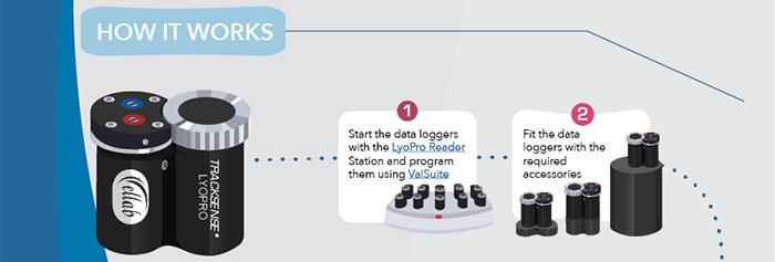 TrackSense® LyoPro data loggers